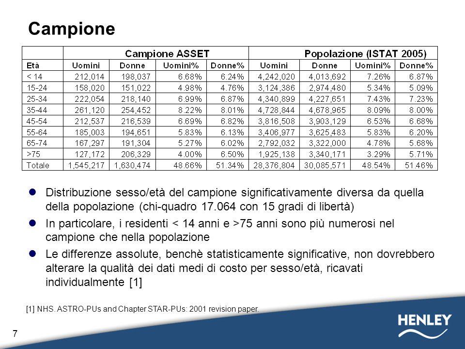 Campione Distribuzione sesso/età del campione significativamente diversa da quella della popolazione (chi-quadro 17.064 con 15 gradi di libertà)