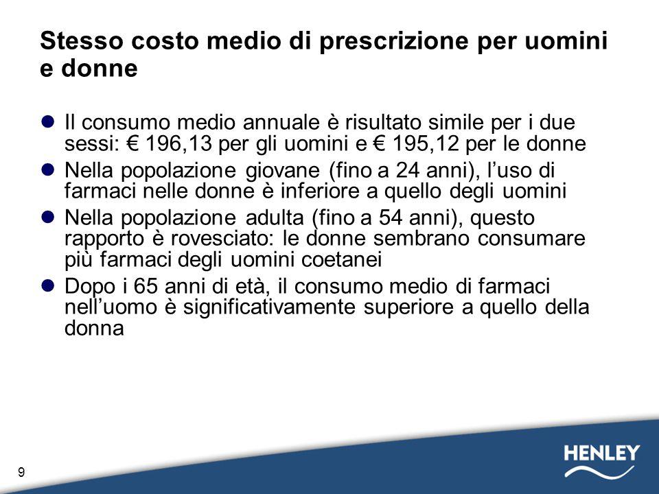 Stesso costo medio di prescrizione per uomini e donne