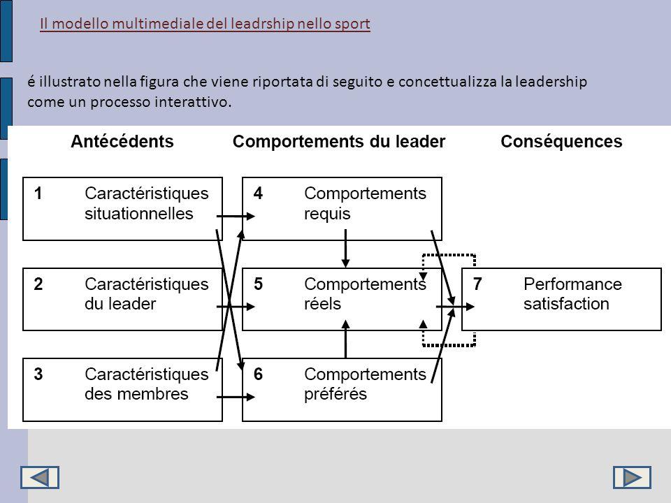 Il modello multimediale del leadrship nello sport