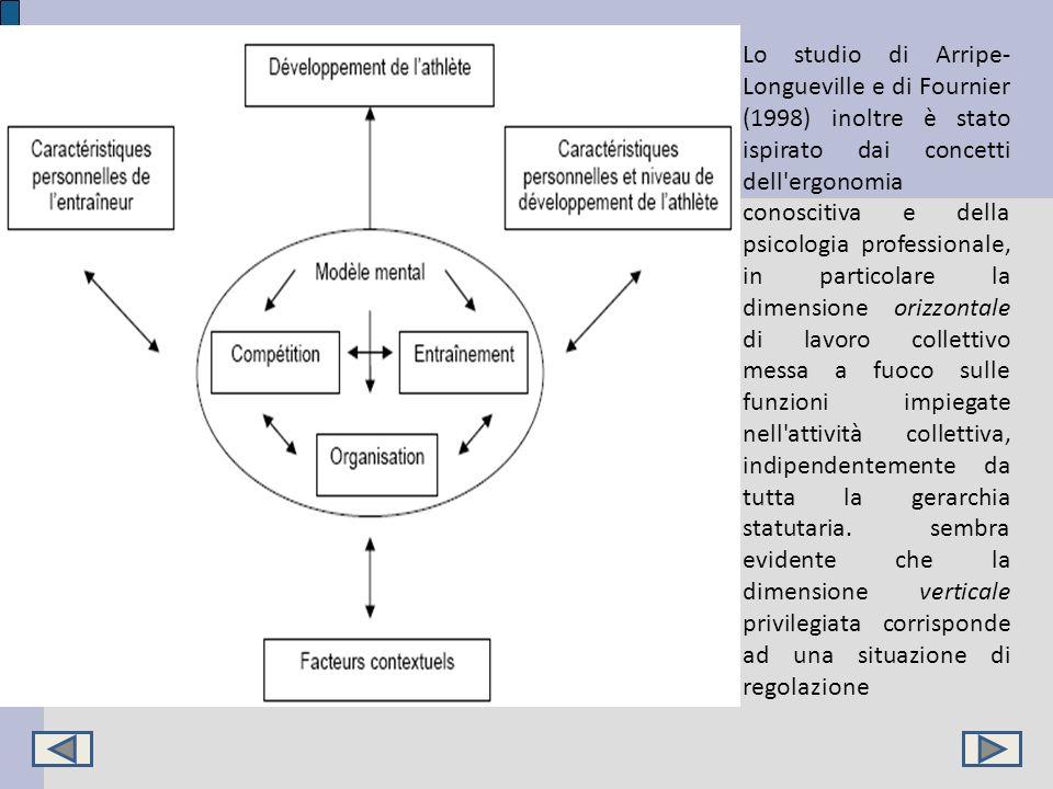 Lo studio di Arripe-Longueville e di Fournier (1998) inoltre è stato ispirato dai concetti dell ergonomia conoscitiva e della psicologia professionale, in particolare la dimensione orizzontale di lavoro collettivo messa a fuoco sulle funzioni impiegate nell attività collettiva, indipendentemente da tutta la gerarchia statutaria.
