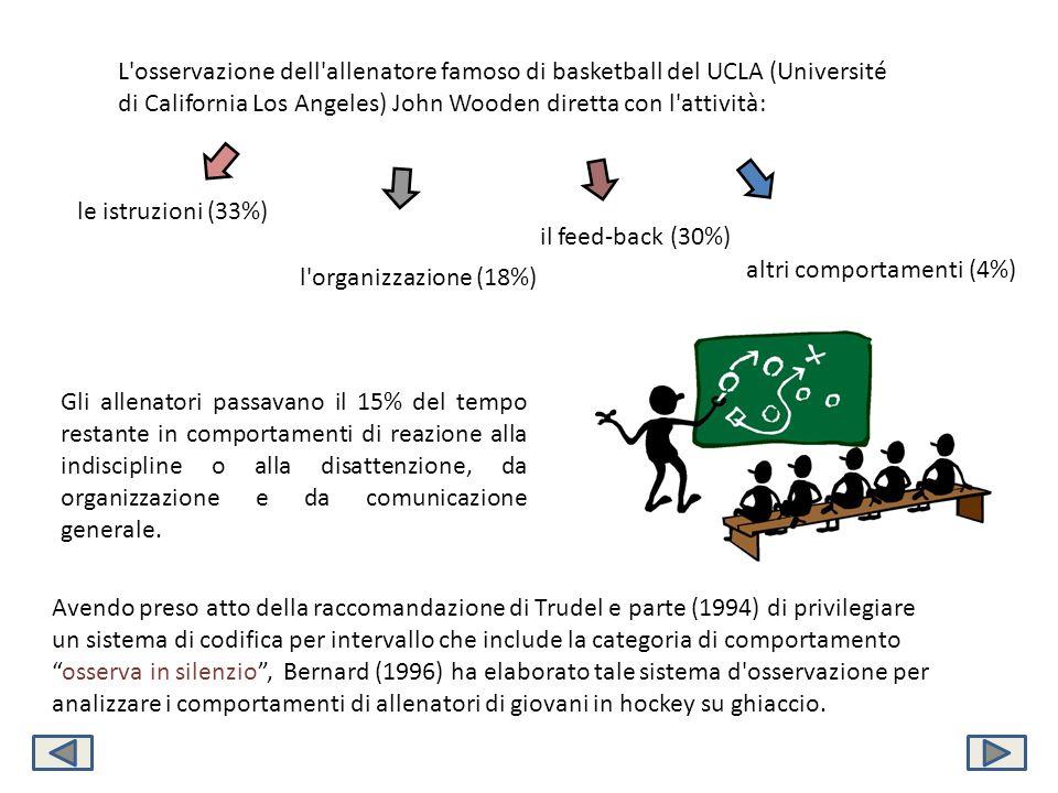 L osservazione dell allenatore famoso di basketball del UCLA (Université di California Los Angeles) John Wooden diretta con l attività:
