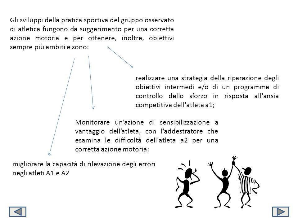 Gli sviluppi della pratica sportiva del gruppo osservato di atletica fungono da suggerimento per una corretta azione motoria e per ottenere, inoltre, obiettivi sempre più ambiti e sono:
