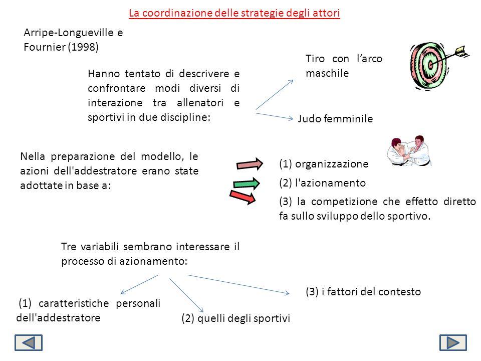 La coordinazione delle strategie degli attori