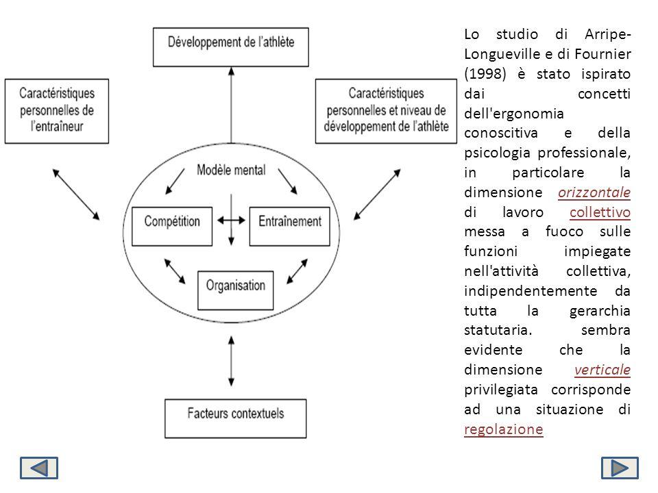Lo studio di Arripe-Longueville e di Fournier (1998) è stato ispirato dai concetti dell ergonomia conoscitiva e della psicologia professionale, in particolare la dimensione orizzontale di lavoro collettivo messa a fuoco sulle funzioni impiegate nell attività collettiva, indipendentemente da tutta la gerarchia statutaria.