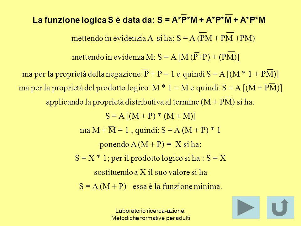La funzione logica S è data da: S = A*P*M + A*P*M + A*P*M