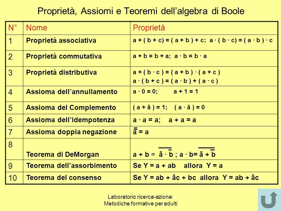 Proprietà, Assiomi e Teoremi dell'algebra di Boole