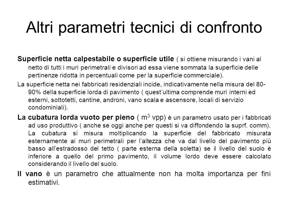 Altri parametri tecnici di confronto