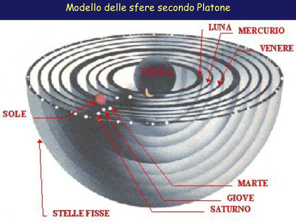 Modello delle sfere secondo Platone