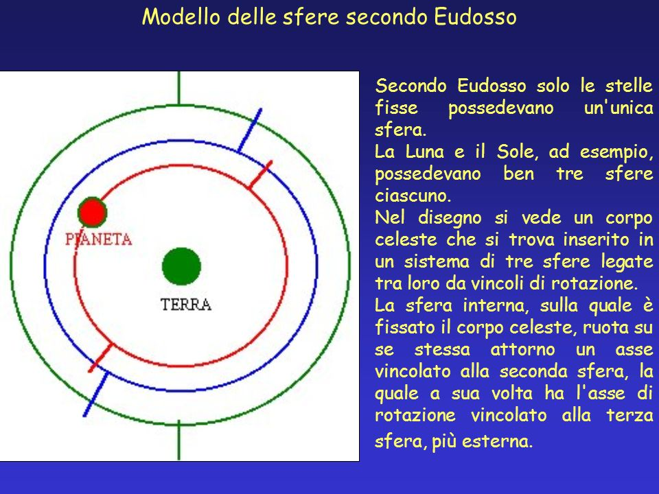 Modello delle sfere secondo Eudosso