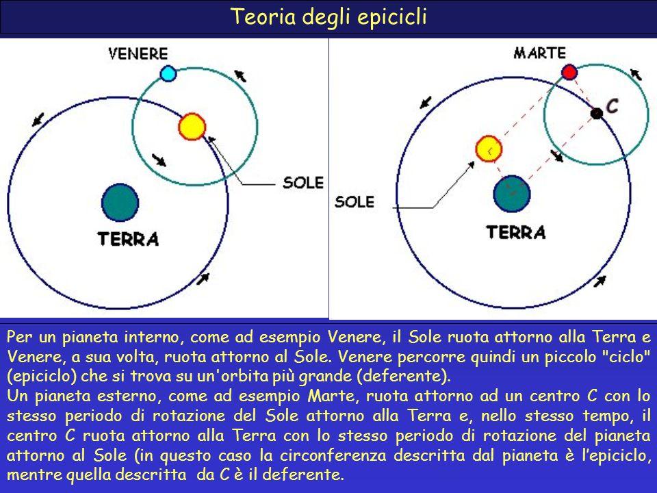 Teoria degli epicicli