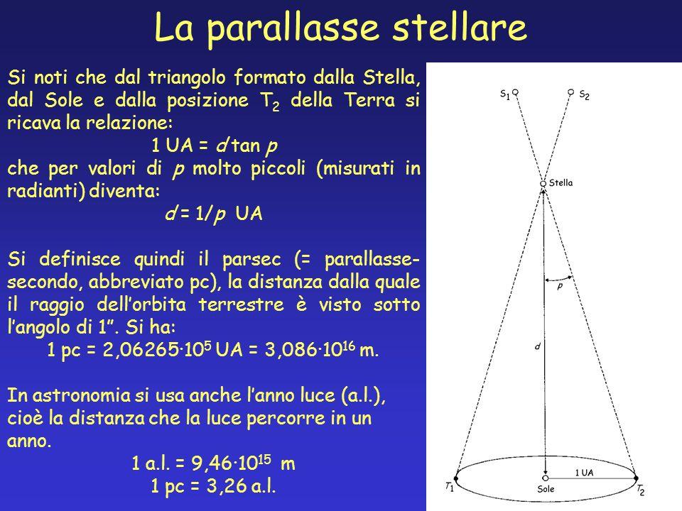 La parallasse stellare