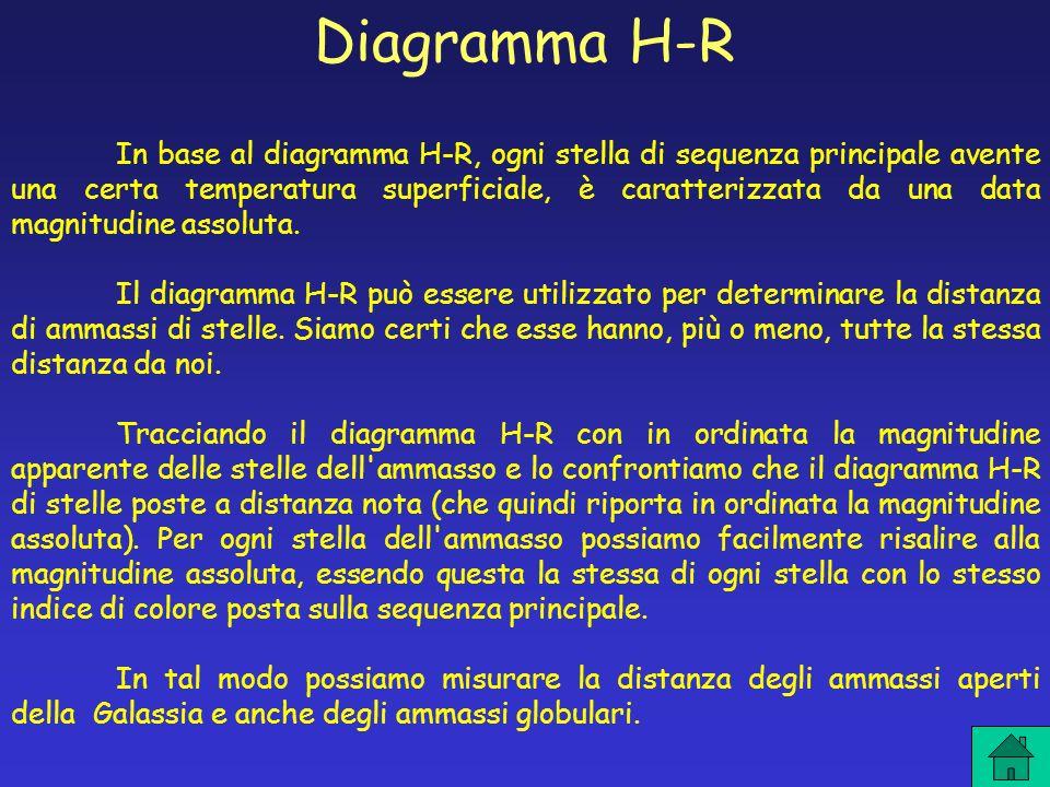 Diagramma H-R