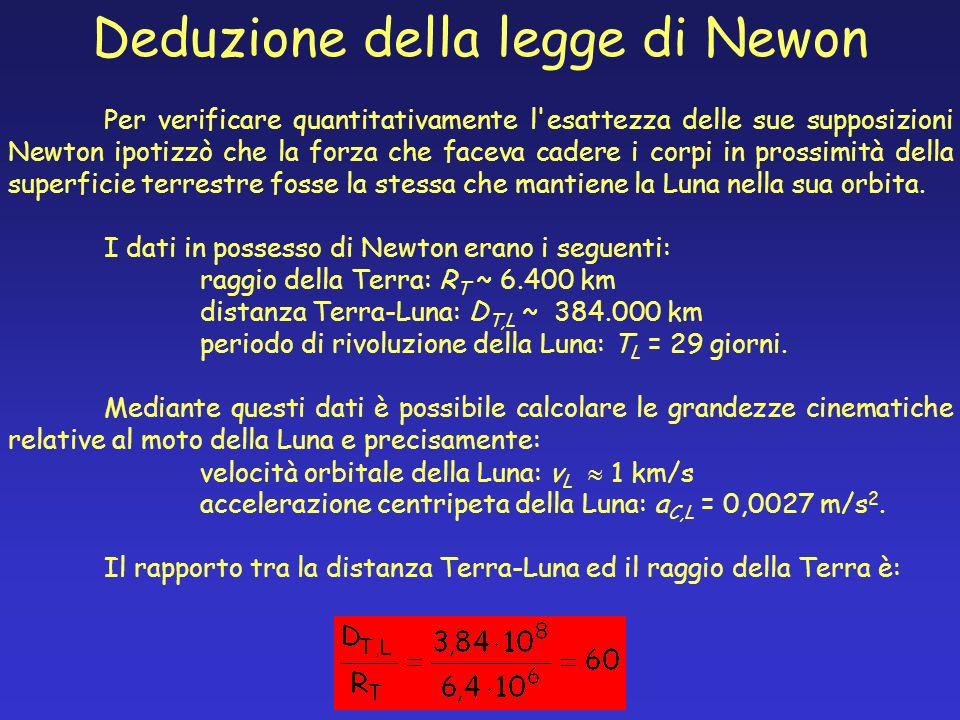 Deduzione della legge di Newon