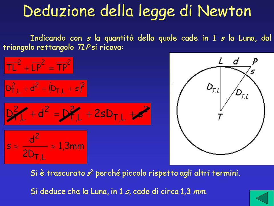 Deduzione della legge di Newton