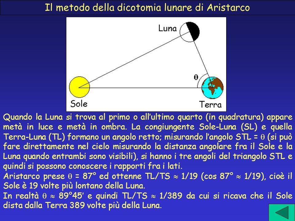 Il metodo della dicotomia lunare di Aristarco