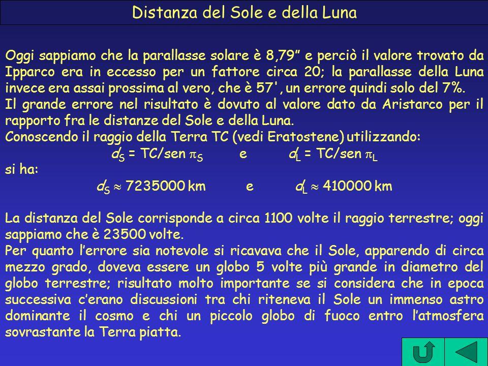 Distanza del Sole e della Luna