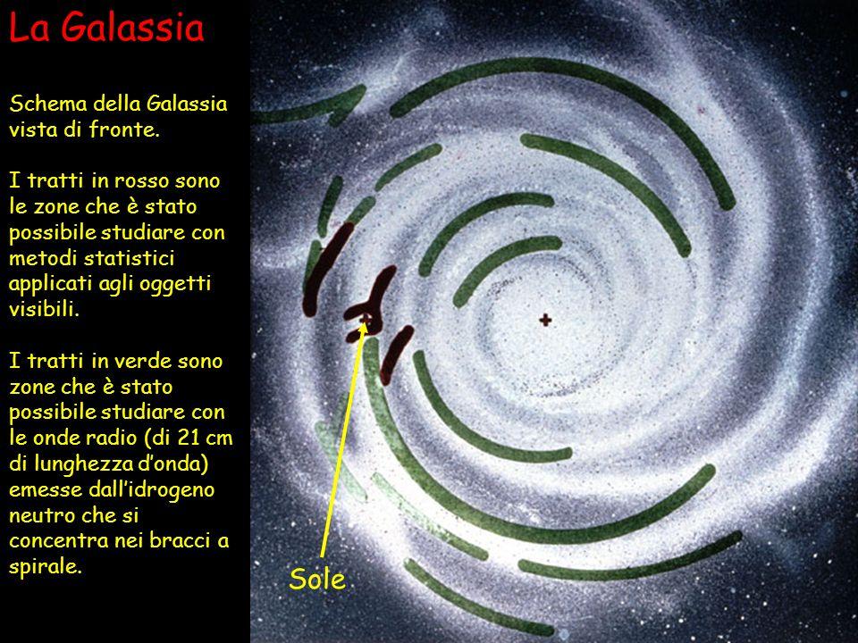 La Galassia Sole Schema della Galassia vista di fronte.