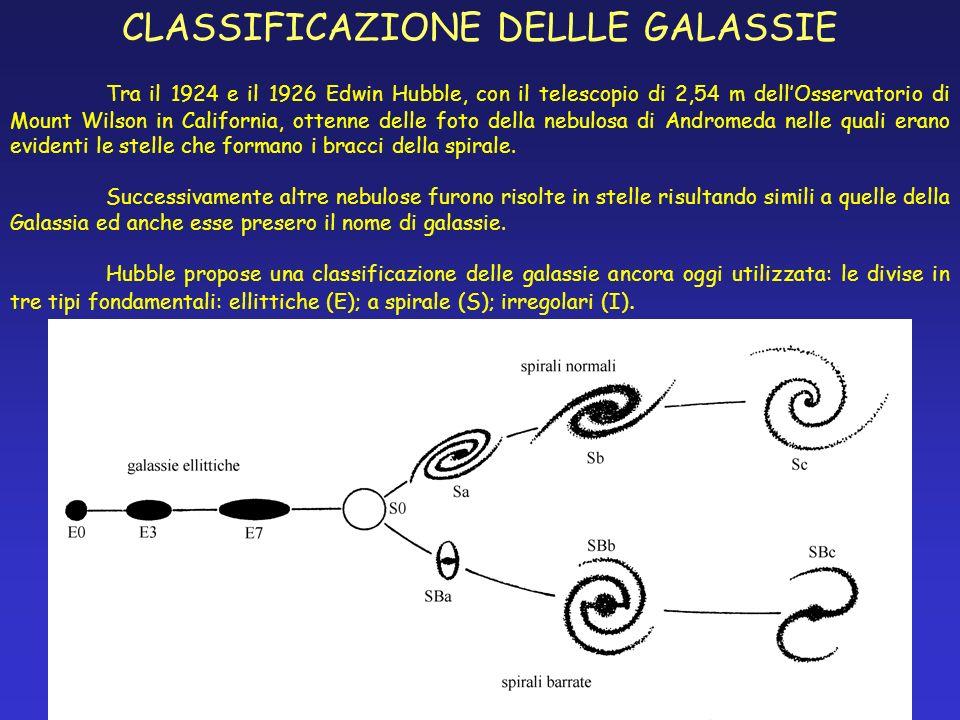 CLASSIFICAZIONE DELLLE GALASSIE
