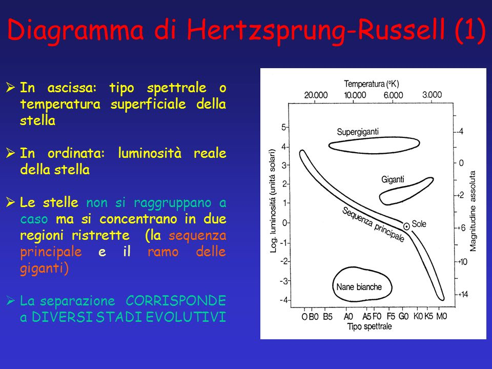 Diagramma di Hertzsprung-Russell (1)