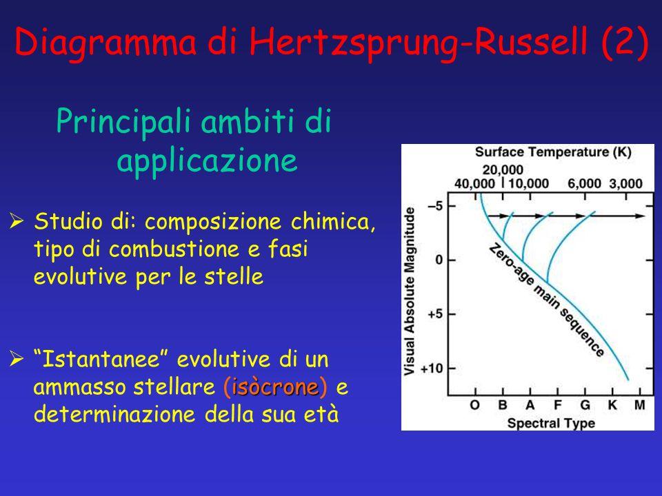 Diagramma di Hertzsprung-Russell (2)