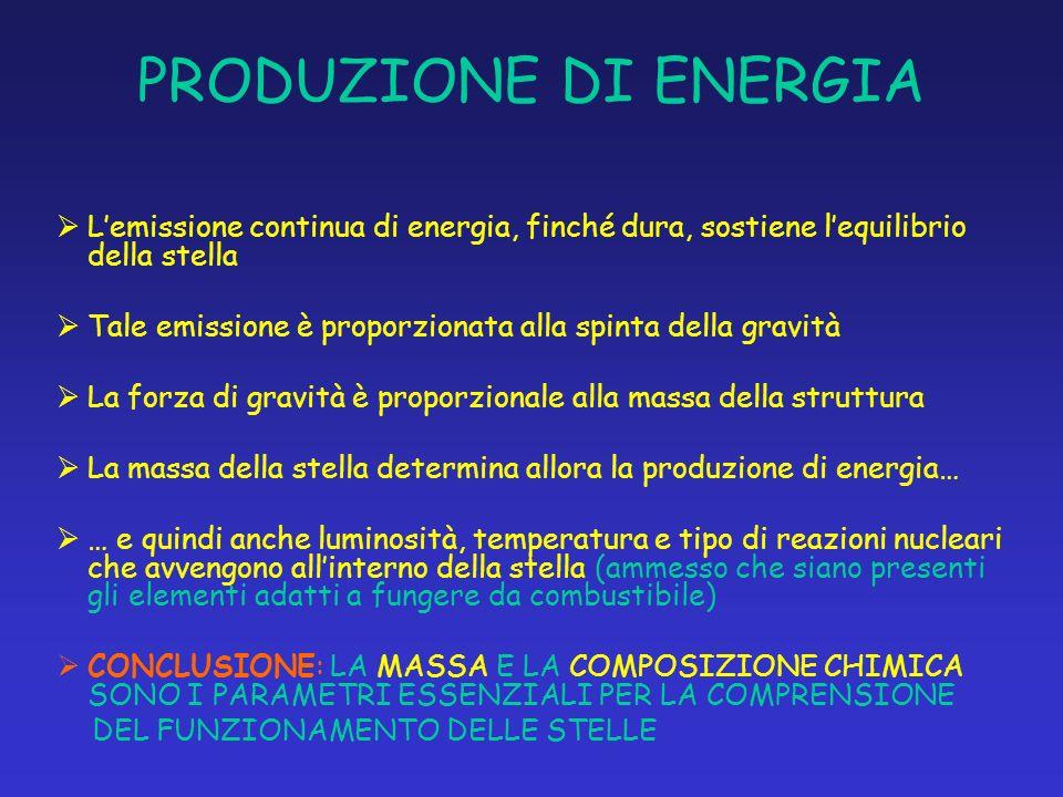 PRODUZIONE DI ENERGIA L'emissione continua di energia, finché dura, sostiene l'equilibrio della stella.
