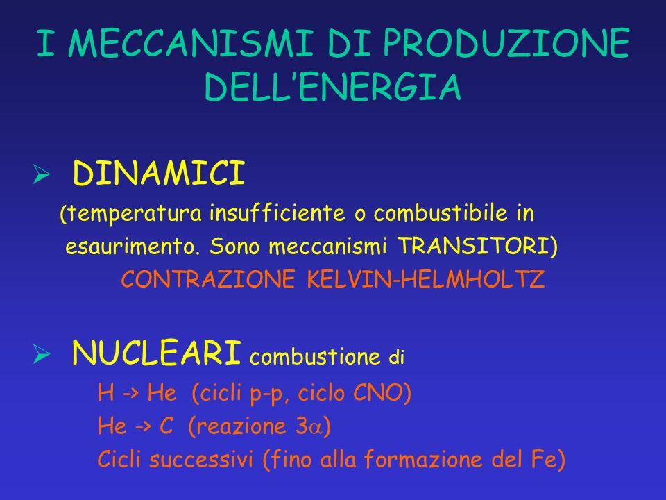 I MECCANISMI DI PRODUZIONE DELL'ENERGIA