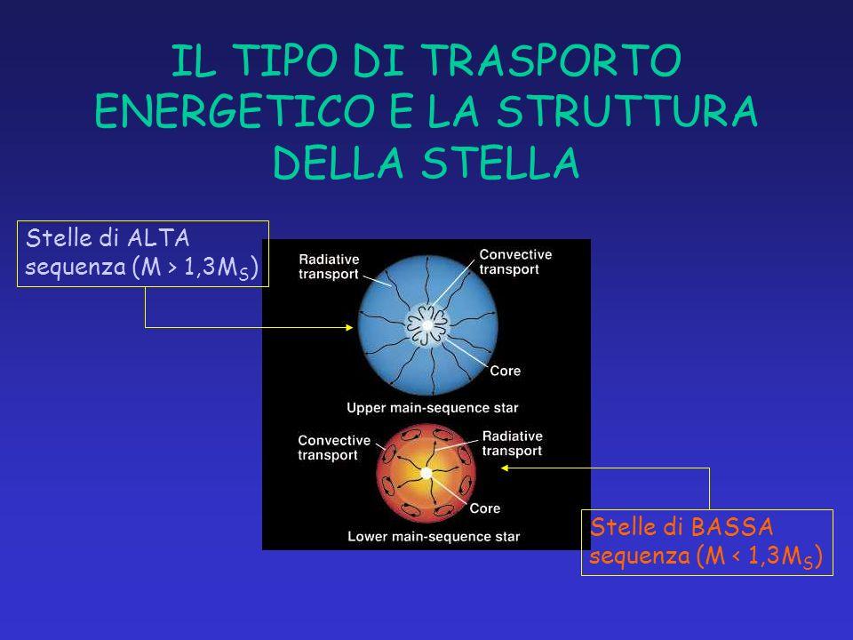 IL TIPO DI TRASPORTO ENERGETICO E LA STRUTTURA DELLA STELLA