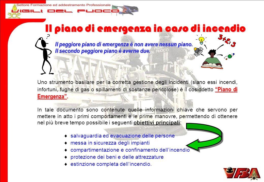 Il piano di emergenza in caso di incendio