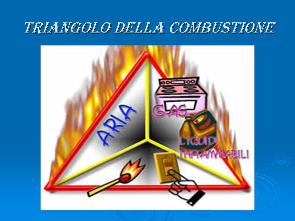 Triangolo della combustione