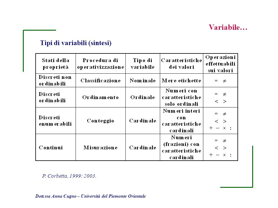 Variabile… Tipi di variabili (sintesi) P. Corbetta, 1999; 2003.
