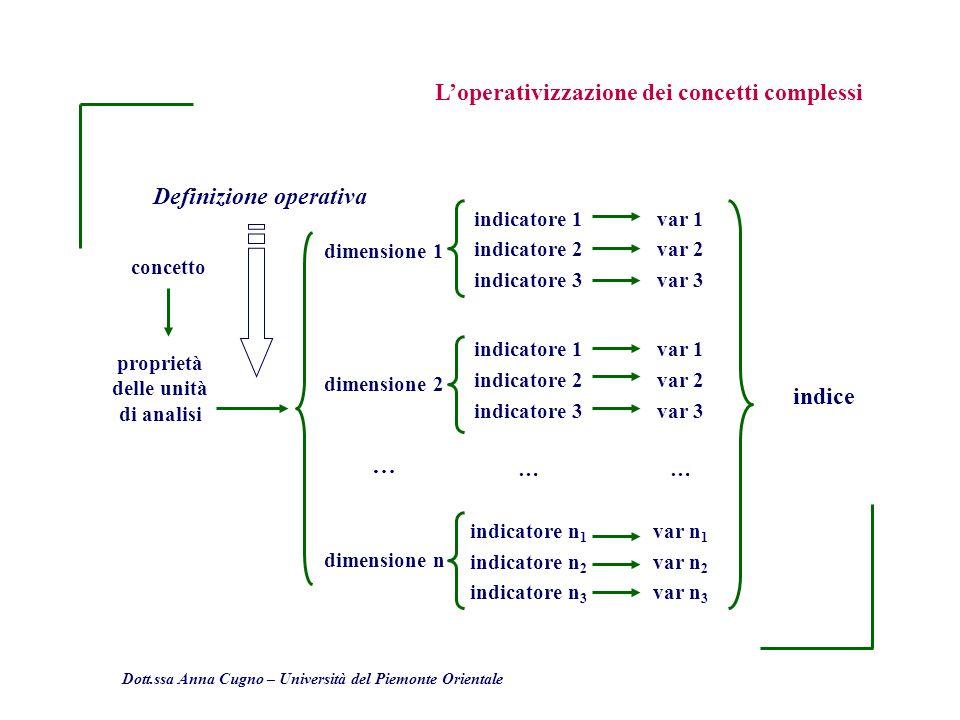 proprietà delle unità di analisi Definizione operativa