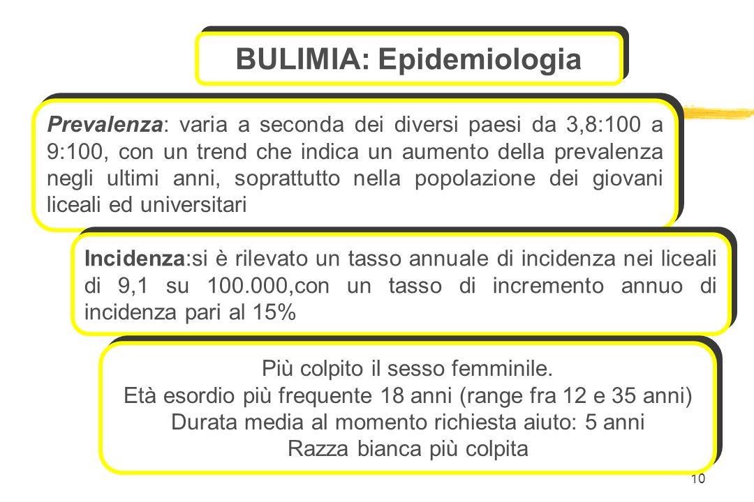 BULIMIA: Epidemiologia