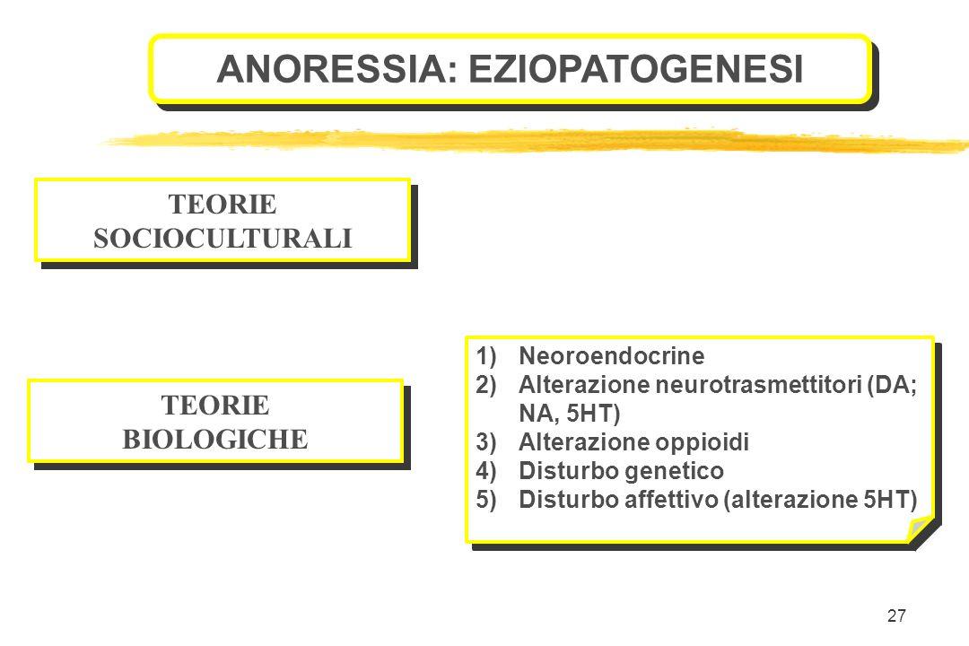 ANORESSIA: EZIOPATOGENESI