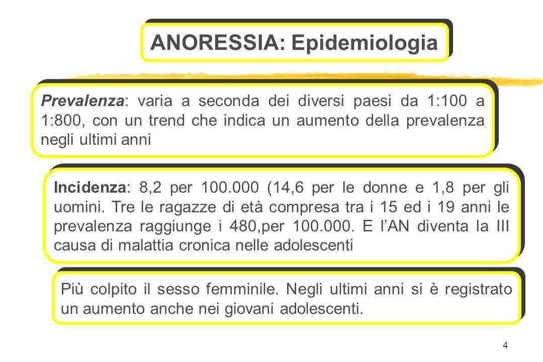ANORESSIA: Epidemiologia