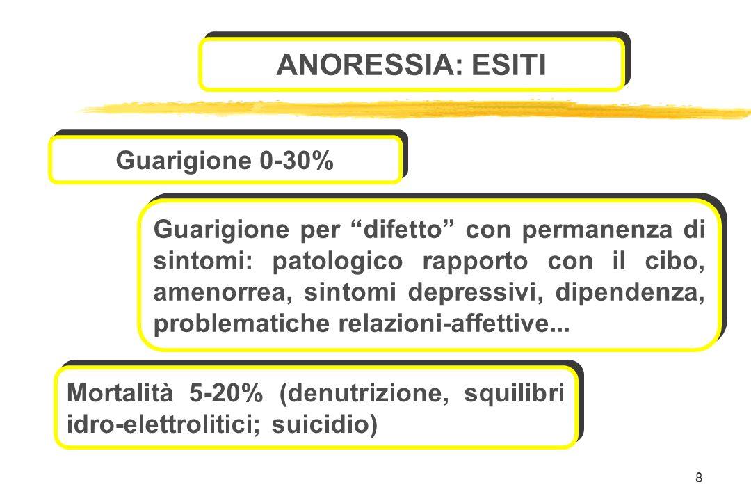 ANORESSIA: ESITI Guarigione 0-30%