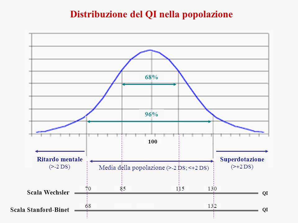 Distribuzione del QI nella popolazione