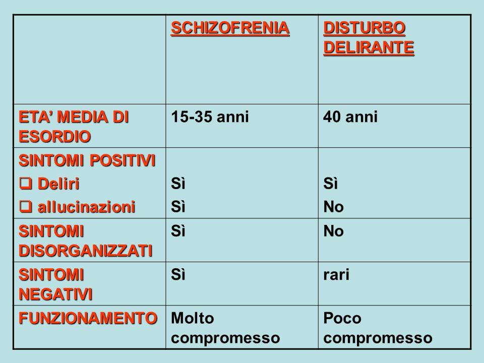 SCHIZOFRENIA DISTURBO DELIRANTE. ETA' MEDIA DI ESORDIO. 15-35 anni. 40 anni. SINTOMI POSITIVI. Deliri.