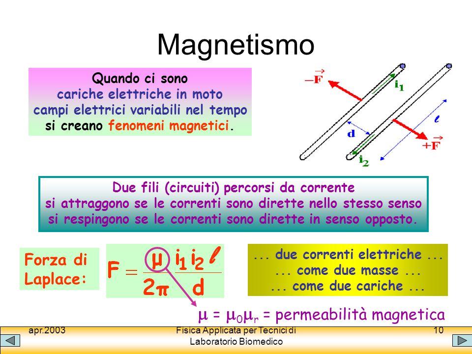 Magnetismo m = m0mr = permeabilità magnetica Forza di Laplace: