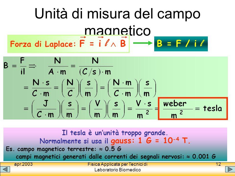 Unità di misura del campo magnetico