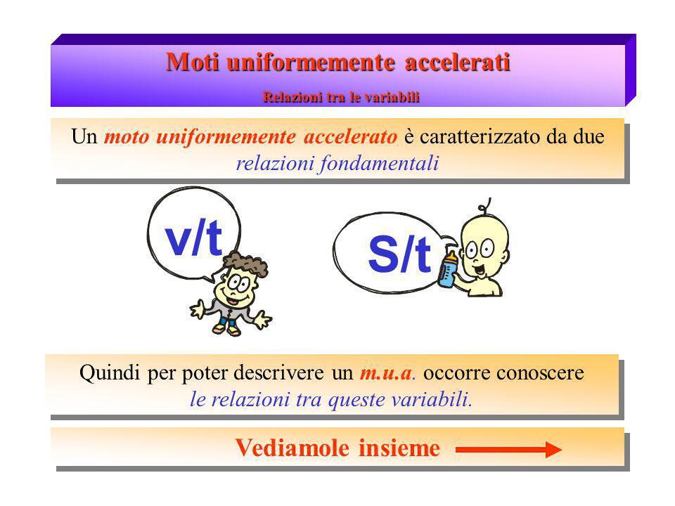 Moti uniformemente accelerati Relazioni tra le variabili