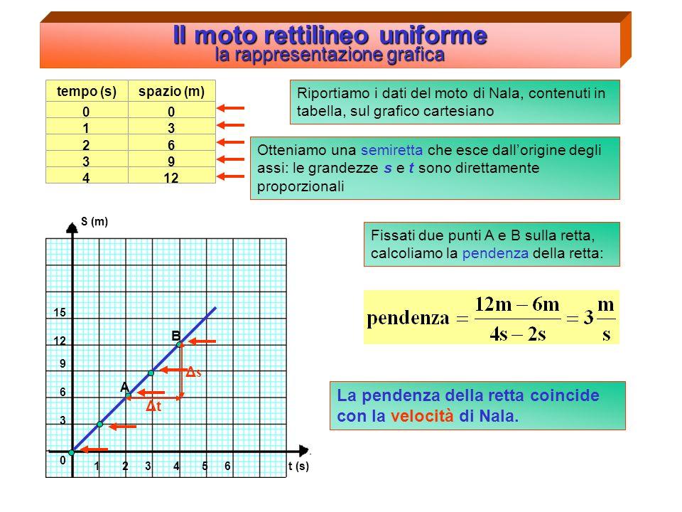 Il moto rettilineo uniforme la rappresentazione grafica