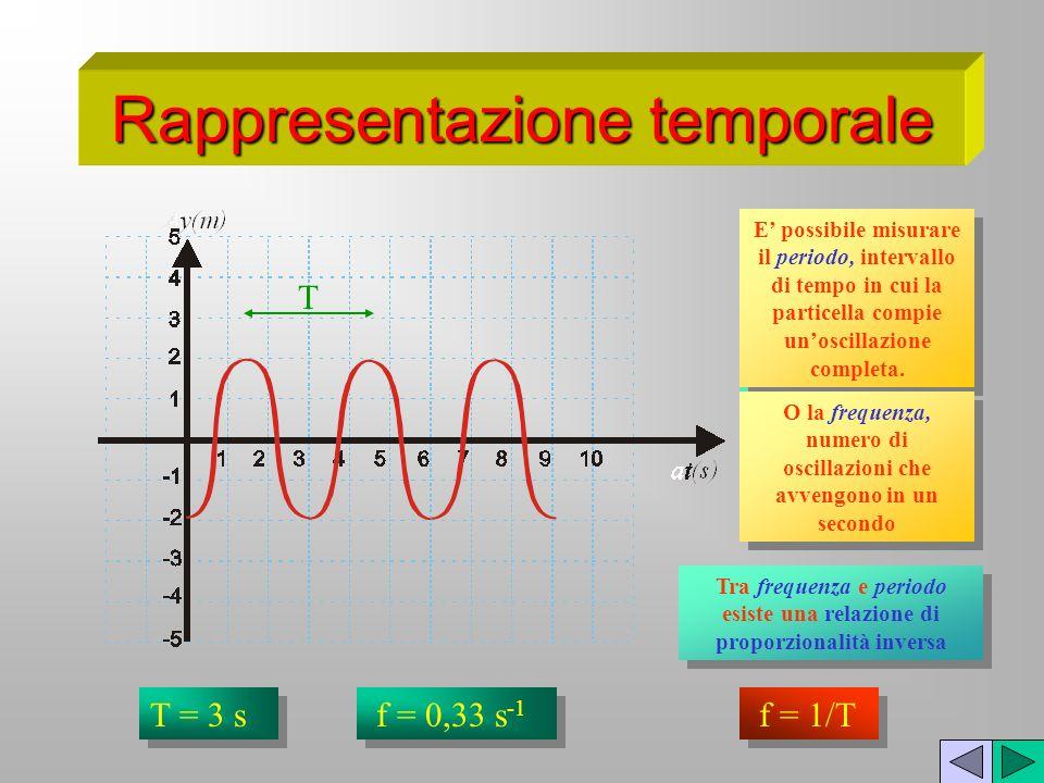 Rappresentazione temporale