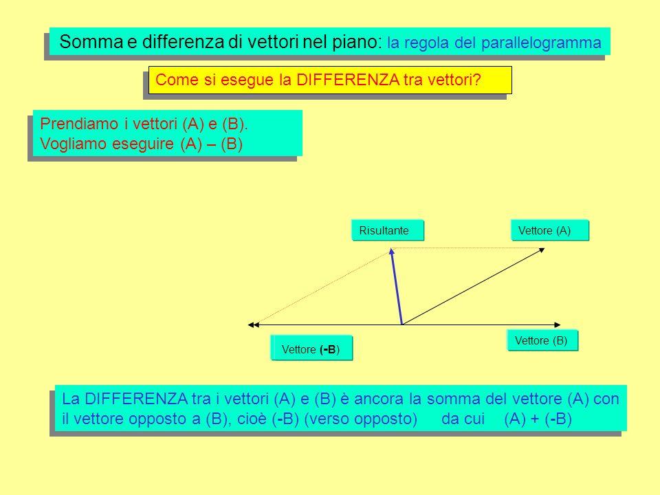 Somma e differenza di vettori nel piano: la regola del parallelogramma