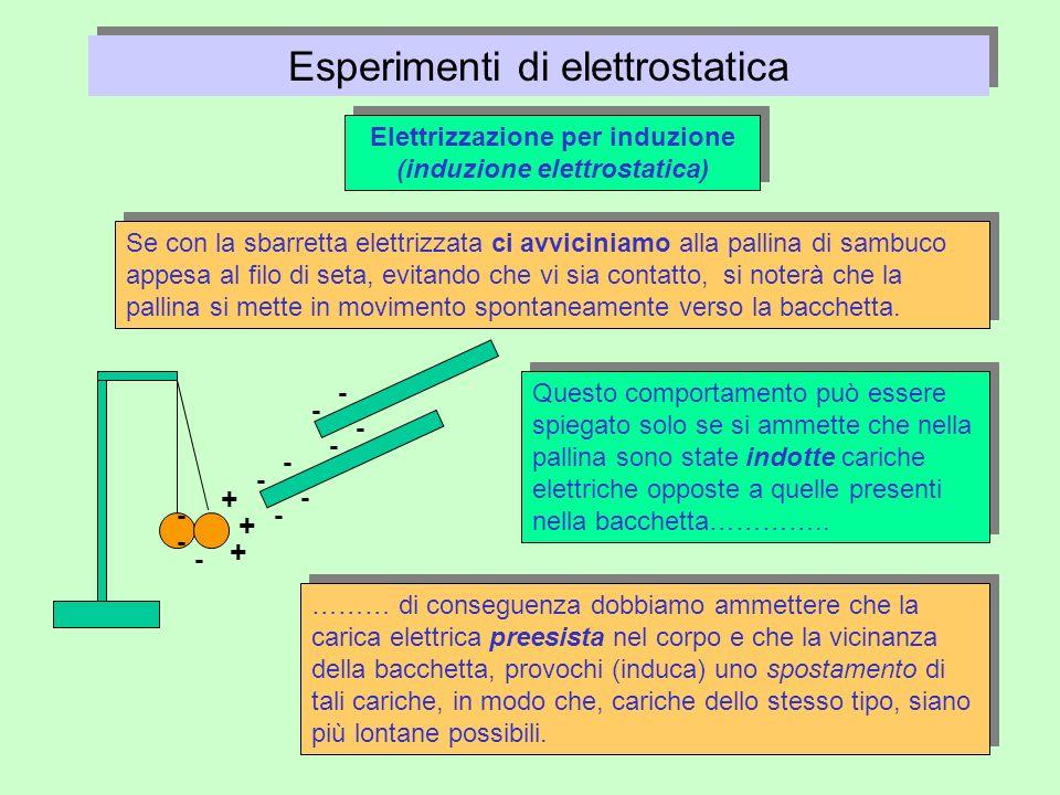 Elettrizzazione per induzione (induzione elettrostatica)
