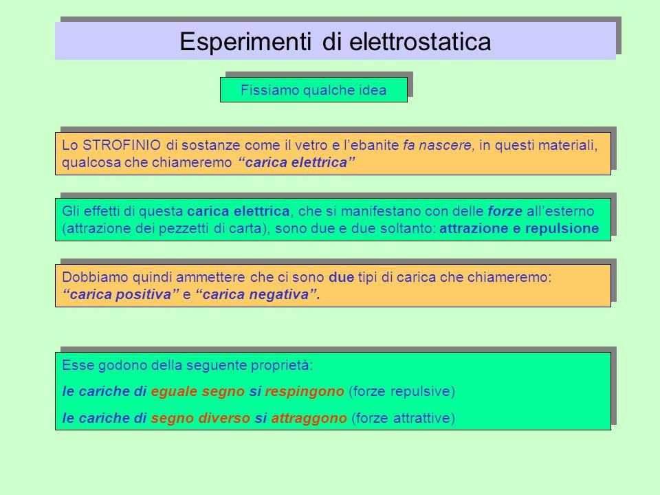 Esperimenti di elettrostatica
