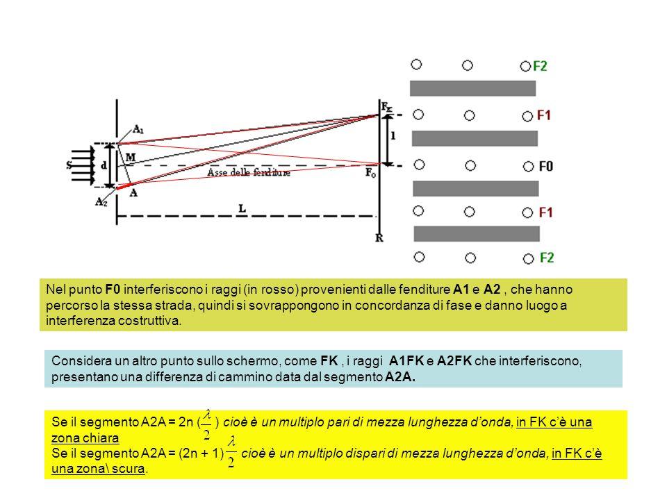 Nel punto F0 interferiscono i raggi (in rosso) provenienti dalle fenditure A1 e A2 , che hanno percorso la stessa strada, quindi si sovrappongono in concordanza di fase e danno luogo a interferenza costruttiva.