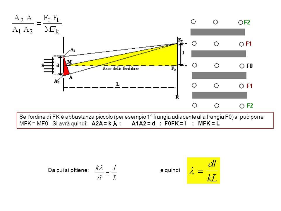 Se l'ordine di FK è abbastanza piccolo (per esempio 1° frangia adiacente alla frangia F0) si può porre MFK = MF0. Si avrà quindi: A2A = k ; A1A2 = d ; F0FK = l ; MFK = L