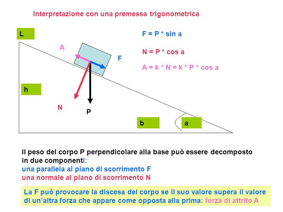 Interpretazione con una premessa trigonometrica