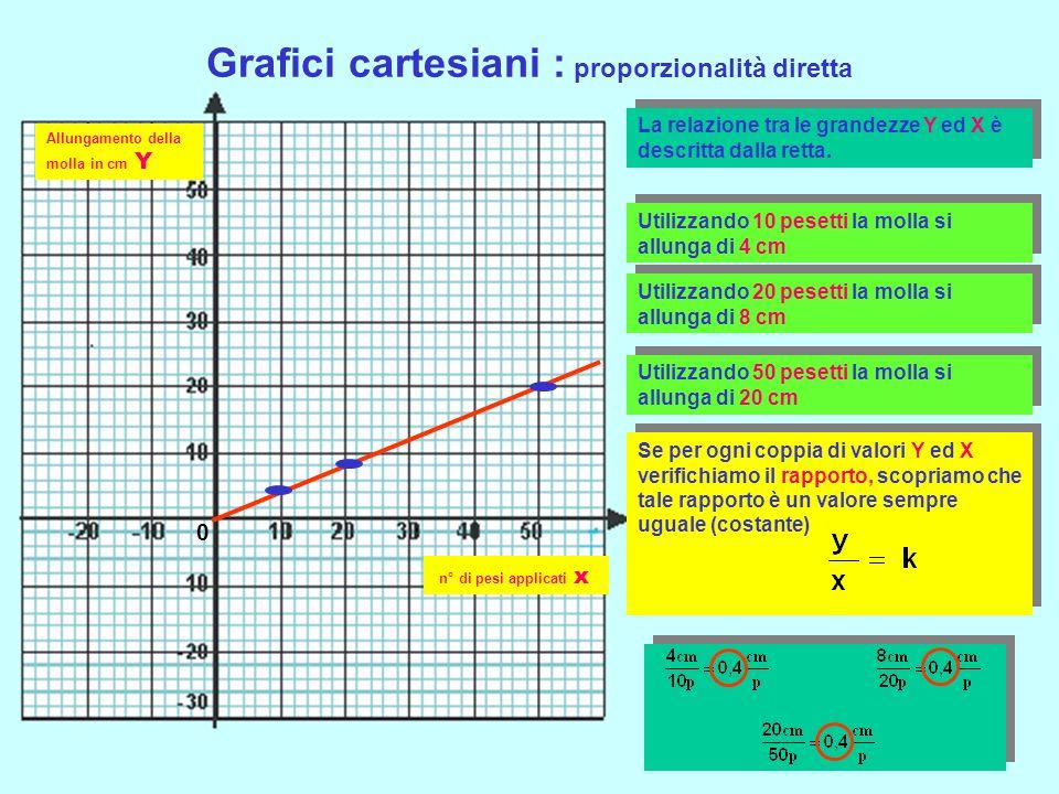 Grafici cartesiani : proporzionalità diretta