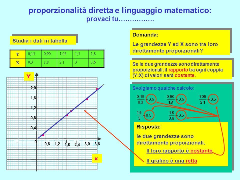 proporzionalità diretta e linguaggio matematico: provaci tu…………….